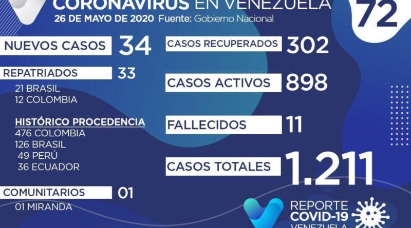 1.211 Se elevan los casos de Covid-19 en Venezuela